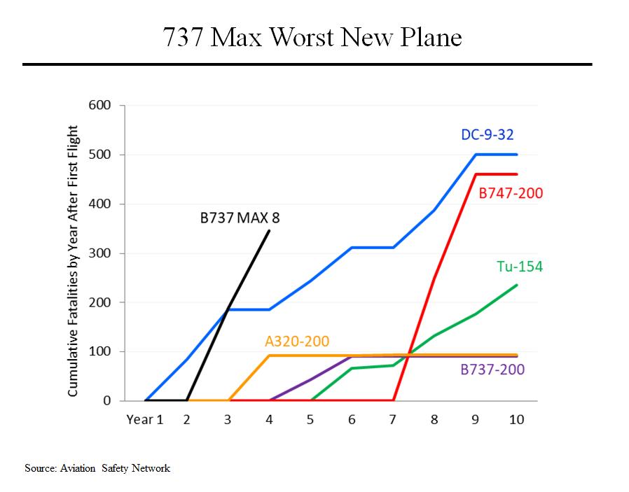 737 Max8- 1956年以来新飞机死亡率榜首,比图154还高