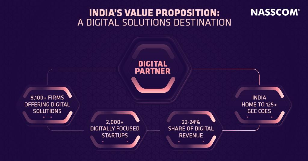 With a high number of #GCC COEs & digitally focussed #startups, robust digital solutions & revenue, India's value proposition as a digital solutions partner stands strong. Take a look at the key factors that position India as an ideal digital partner-