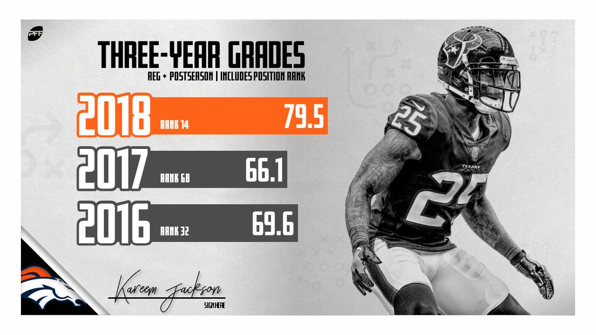 Kareem Jackson heads to Denver after finishing with the 14th-highest grade from a CB last season
