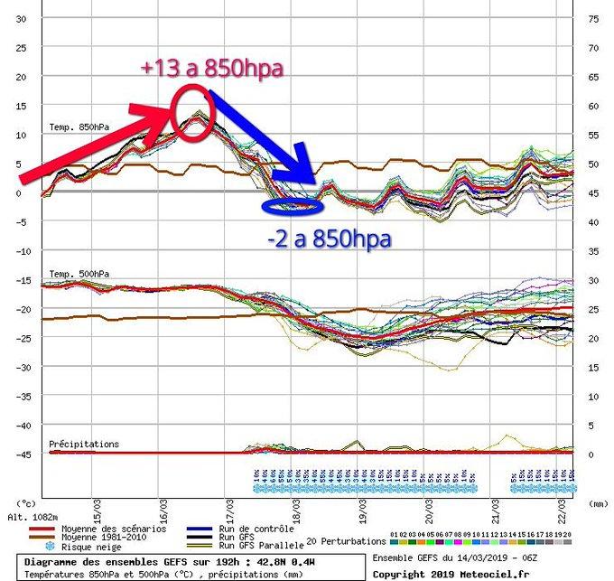 El #meteograma para los próximos días a 850hpa(1500m) parece sacado del perfil de la etapa reina del #giro con su #cimacoppi.  Importante  #ascenso de #temperaturas mañana viernes y pasado, llegando a los 13C° el Sábado por la tarde en atmósfera libre a 1500m.