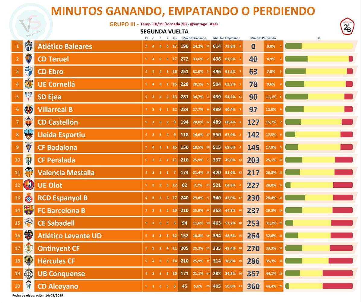 🔢 #Dato #2bg3  🔸 Jornada 28 / GRUPO III de #SegundaB - MENOS MINUTOS PERDIENDO EN LA SEGUNDA VUELTA:  [0] @atleticbalears [40] @TeruelCd [63] @CD_Ebro [78] @ue_cornella [90] @AupaEjea [97] @VillarrealCF B [127] @CD_Castellon [142] @Lleida_Esportiu [145] @CF_Badalona