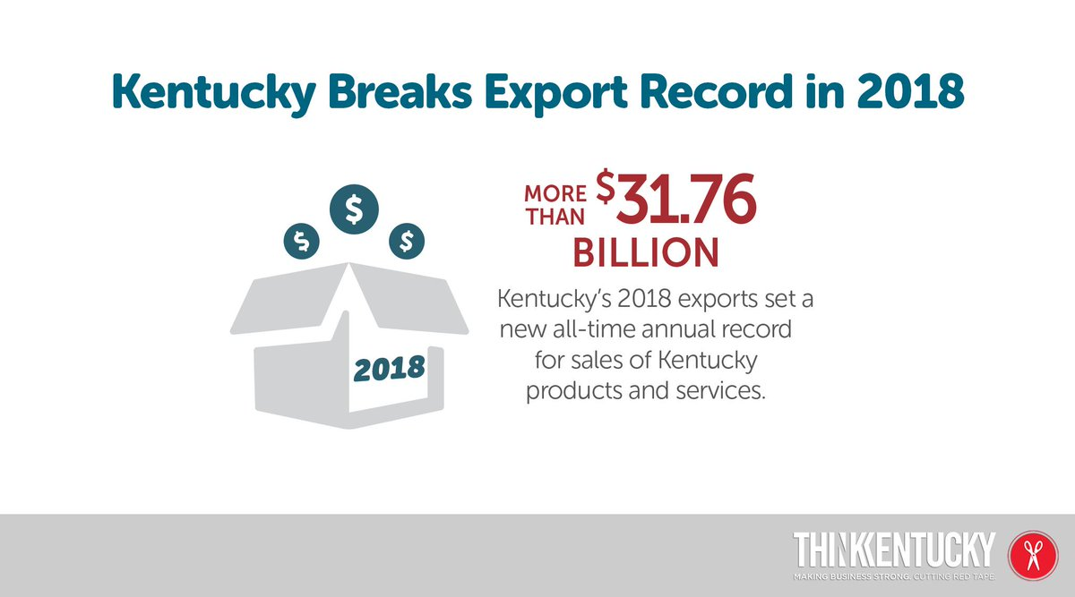 The aviation industry is taking Kentucky to new heights! Aerospace products & parts continue to take the lead as state'South top export. Last year, $12.5 billion in products were shipped abroad. #thinkkentucky #Kymakes