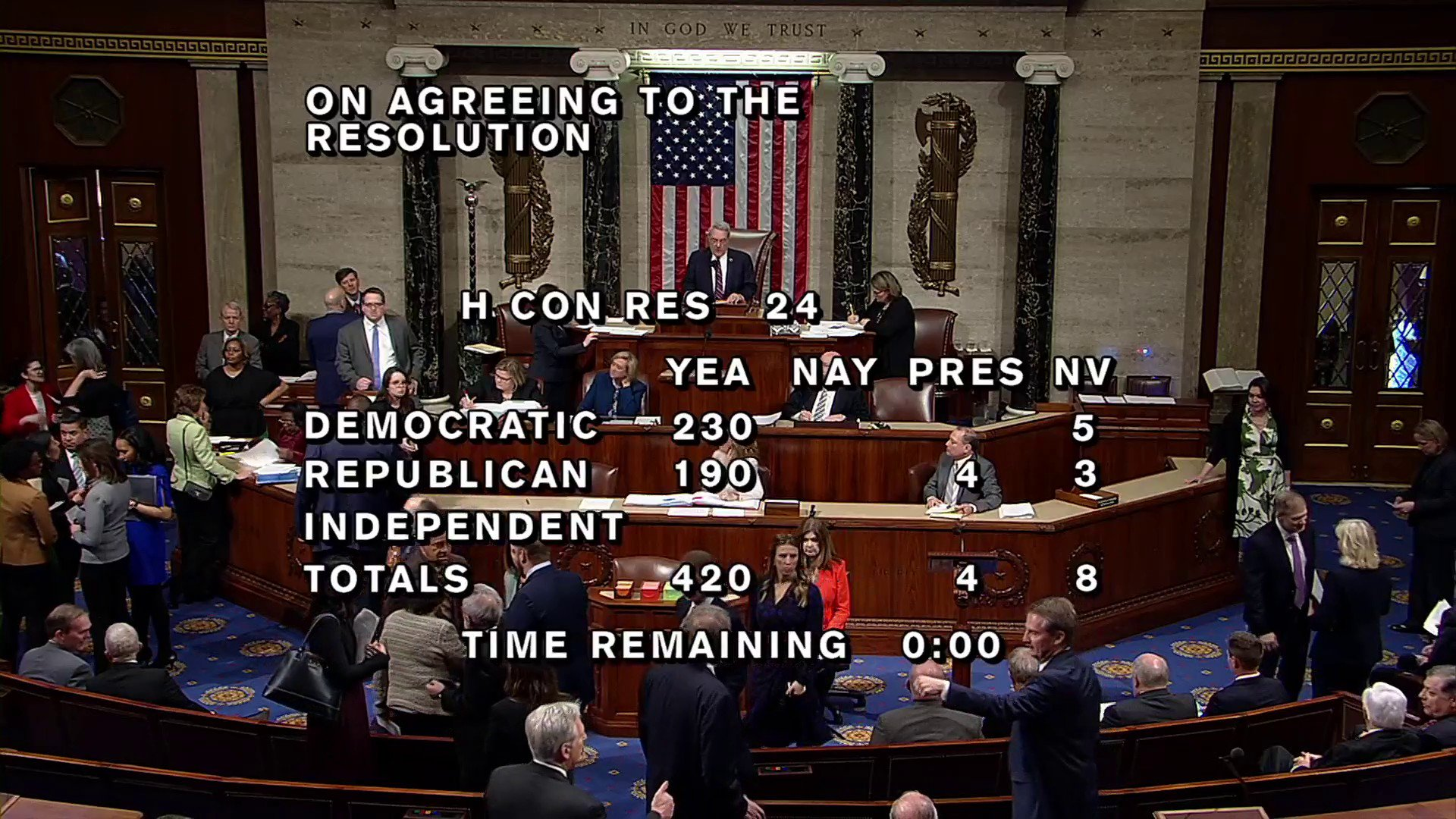 JUST IN: In 420-0 vote, House passes non-binding resolution that calls for the public release of the Mueller report. https://t.co/GmTwNbUqiF