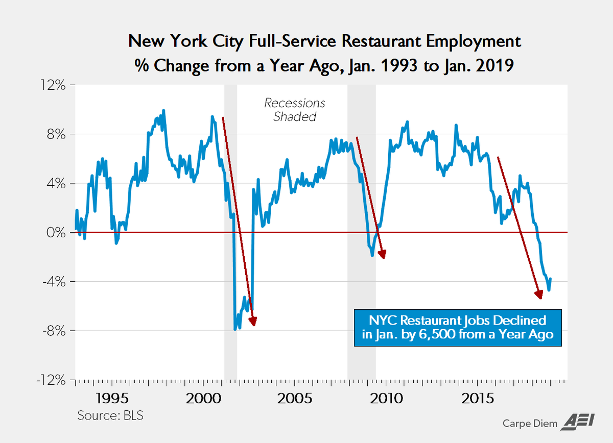 Mark J Perry On Twitter Nyc Restaurant Recession