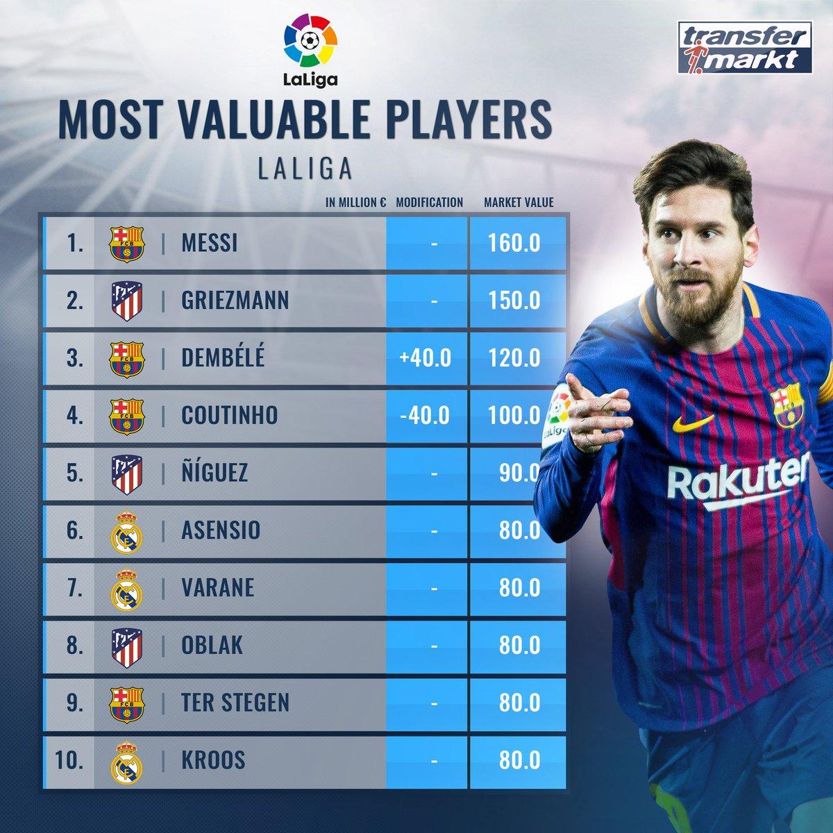 #Messi ancora il più prezioso 🥇💰 del campionato spagnolo - #Dembele supera #Coutinho, con #Oblak & #TerStegen due portieri nella top 10!   http://tm.de/s/dJ7