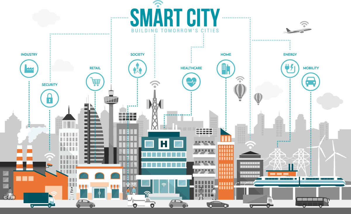 boschs climo smart cities - 1200×733