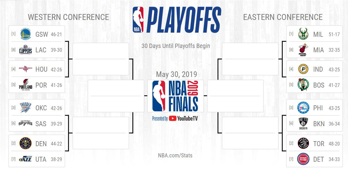 30 days away... the #NBAPlayoffs if they started today!  📖: https://stats.nba.com/playoffpicture/