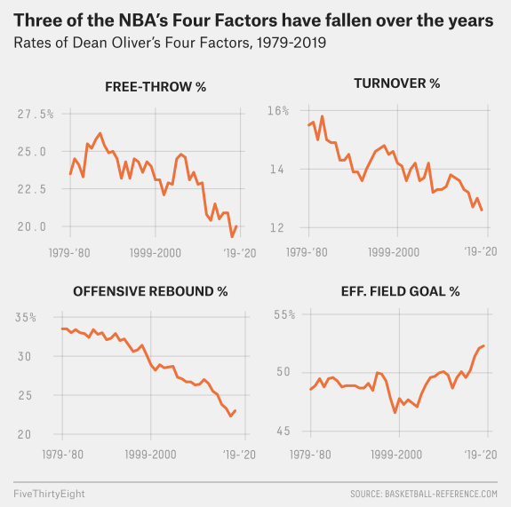 In all the talk about shooting and spacing and rule changes one aspect of the NBA's offensive boom has gone wildly under-discussed: The league is currently on pace to post its lowest collective turnover rate of the past 40 years. At @FiveThirtyEight:   https://fivethirtyeight.com/features/the-nbas-other-offensive-revolution-never-turning-the-ball-over/…