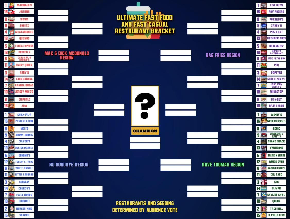 The Ultimate Fast Food/Fast Casual Restaurant March Madness Bracket https://www.barstoolsports.com/newyork/the-ultimate-fast-foodfast-casual-restaurant-march-madness-bracket …