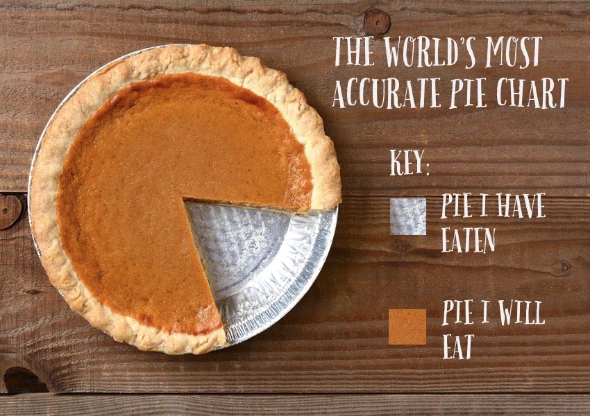 One of my favorite pie charts ever. What's your fav 'out-of-the-box' #data viz? #piday <br>http://pic.twitter.com/bc3Un57Xvl