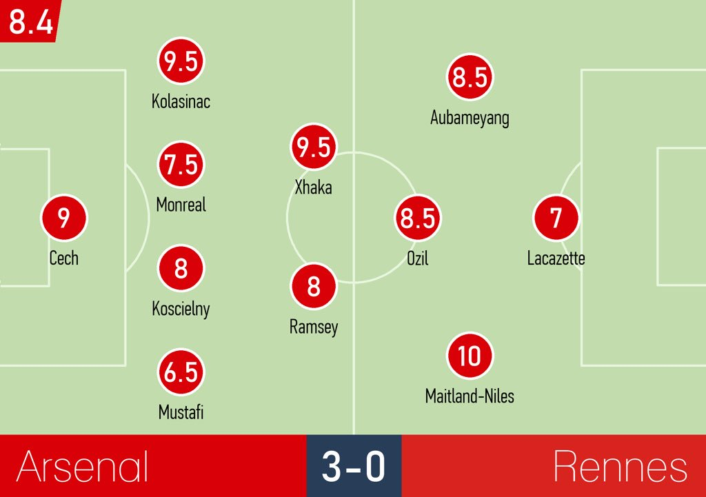 Your ratings  #ArsenalSRFC #Arsenal<br>http://pic.twitter.com/oixb8SdtND