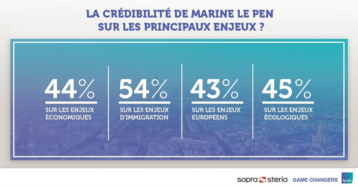 Ipsos France's photo on #MarineLePen