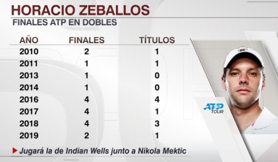 ESPN Tenis's photo on Zeballos