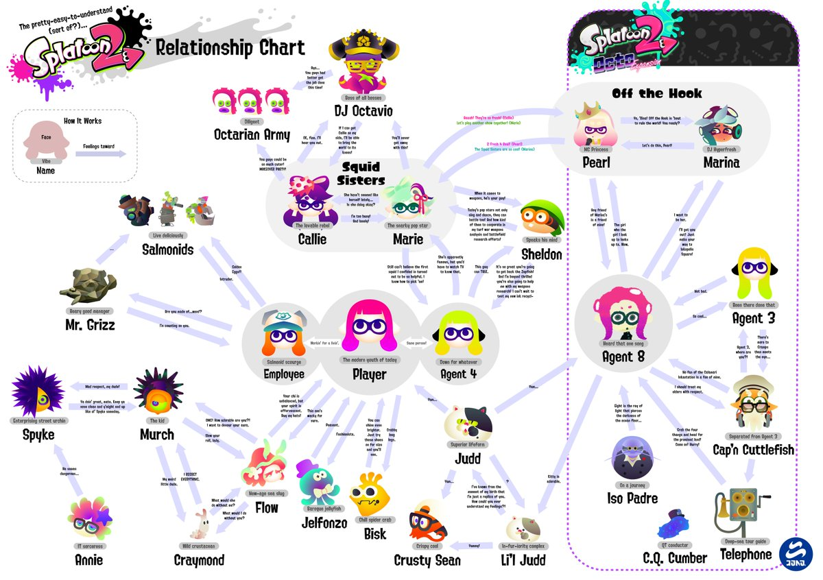 Get to know who's who, and how they feel about each other in this pretty-easy-to understand (sort of?) #Splatoon2 Relationship Chart!