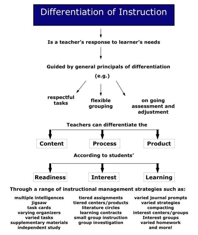 Differentiation Map 📜📍👥🏆 (by @cat3y) #edchat #education #edtech #education #k12