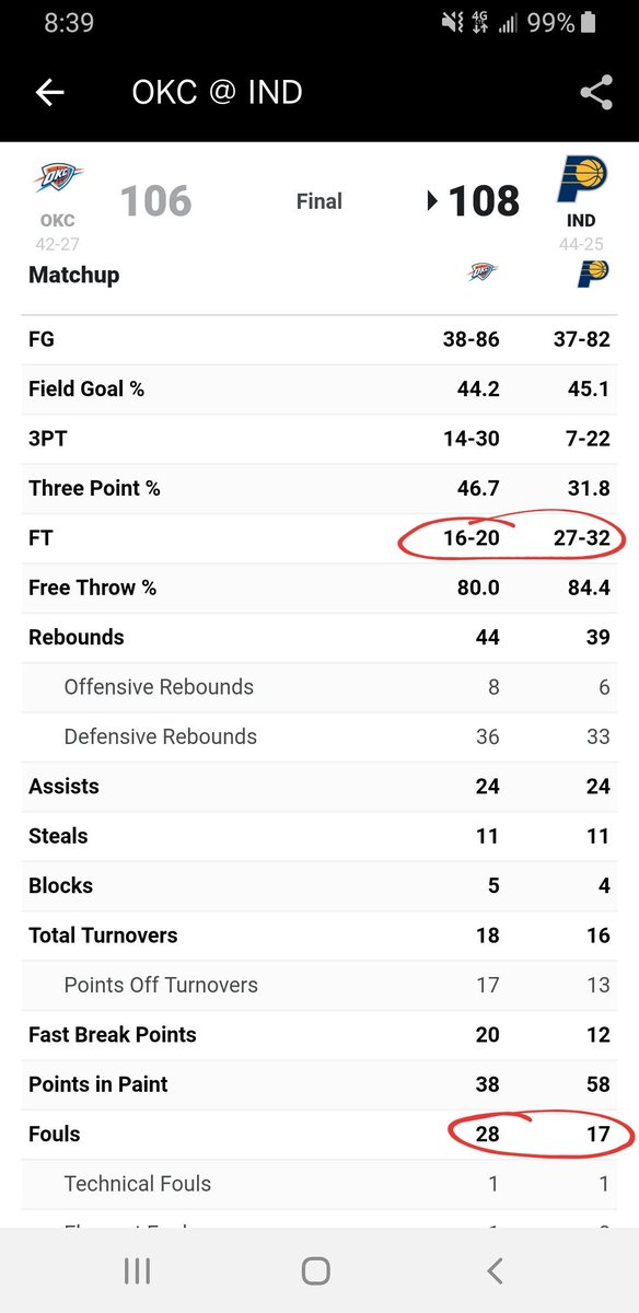 Fouls: OKC - 28 Indy - 17  Free Throws OKC 16/20 Indy 27/32  Hard to win when the other team makes 7 more free throws than you even shoot. #ThunderUp