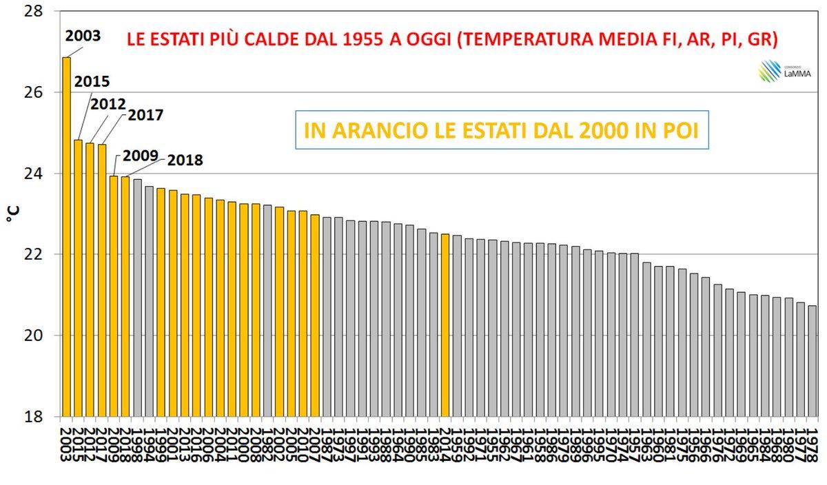 Consorzio LaMMA's photo on #climatechange