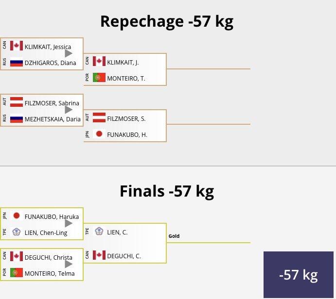 Judo Canada's photo on #Judo