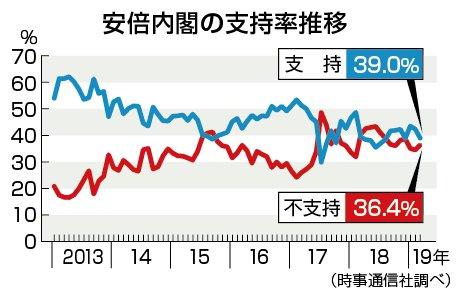 時事ドットコム(時事通信ニュース)'s photo on 時事世論調査