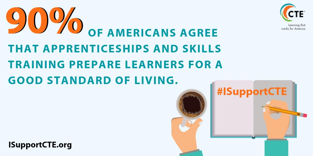 #CTEFridayFact 90% of Americans agree that apprenticeships and skills training prepare learners for a good standard of living. http://isupportcte.org #ISupportCTE