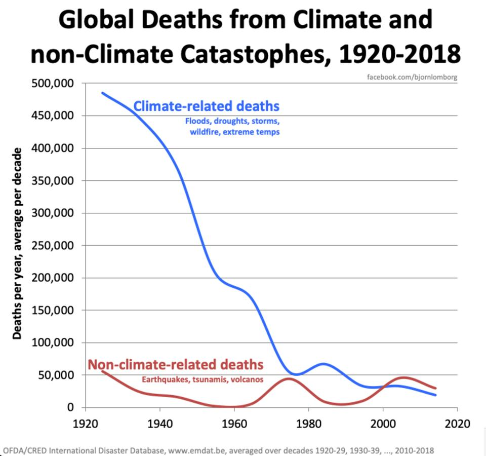 """Here are the number of deaths from climate-related events over the last 100 years – from around 500,000 to 20,000 per year, despite a fourfold increase in world population."" - @johanknorberg  https://buff.ly/2W3jAgd"