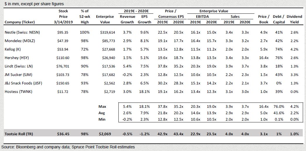 I'm fairly certain that a company like $TR - losing market share and resorting to confusing customers to maintain competitiveness - shouldn't be valued at 2x peers at 43x p/e - but no one ever said Wall St was ever rationale in allocating capital