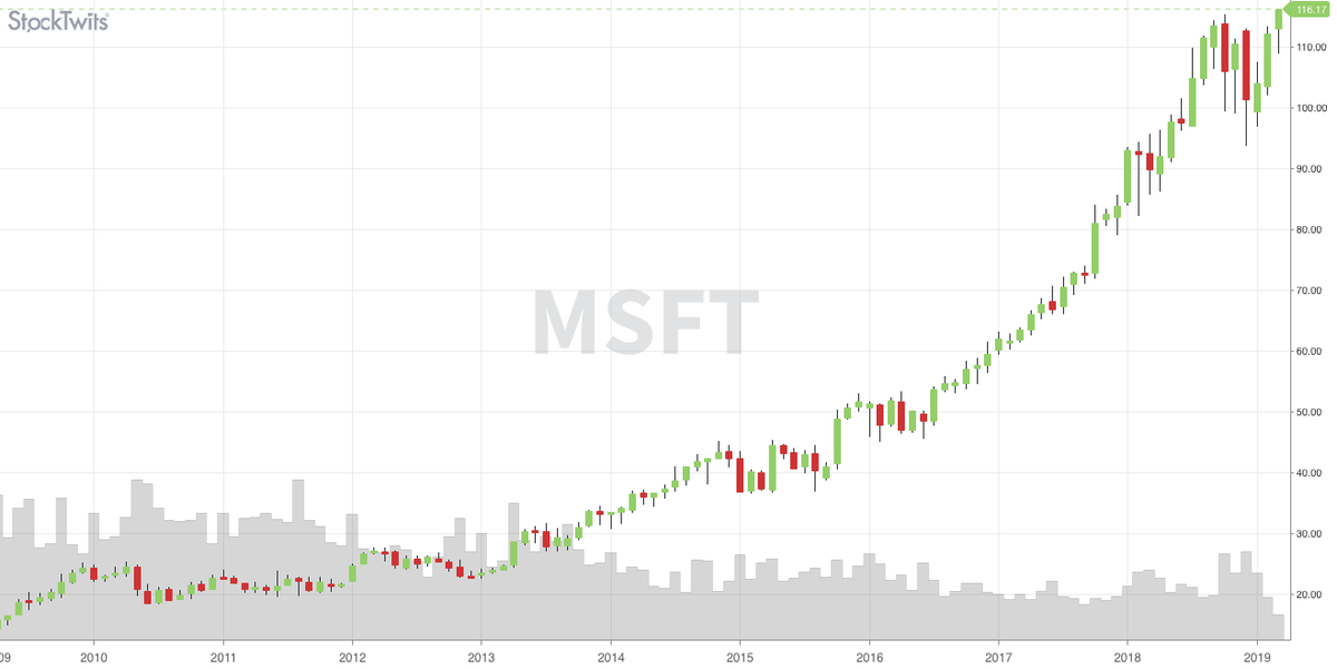 Stocktwits On Twitter Ladies And Gentlemen People Of The Market Microsoft Msft Just Hit All Time Highs Https T Co P1bqx8lrys $msft to launch office for ipad← wish they made office more user friendly with mac sentiment on the stock is 92% bullish, according to stocktwits' analytics. twitter