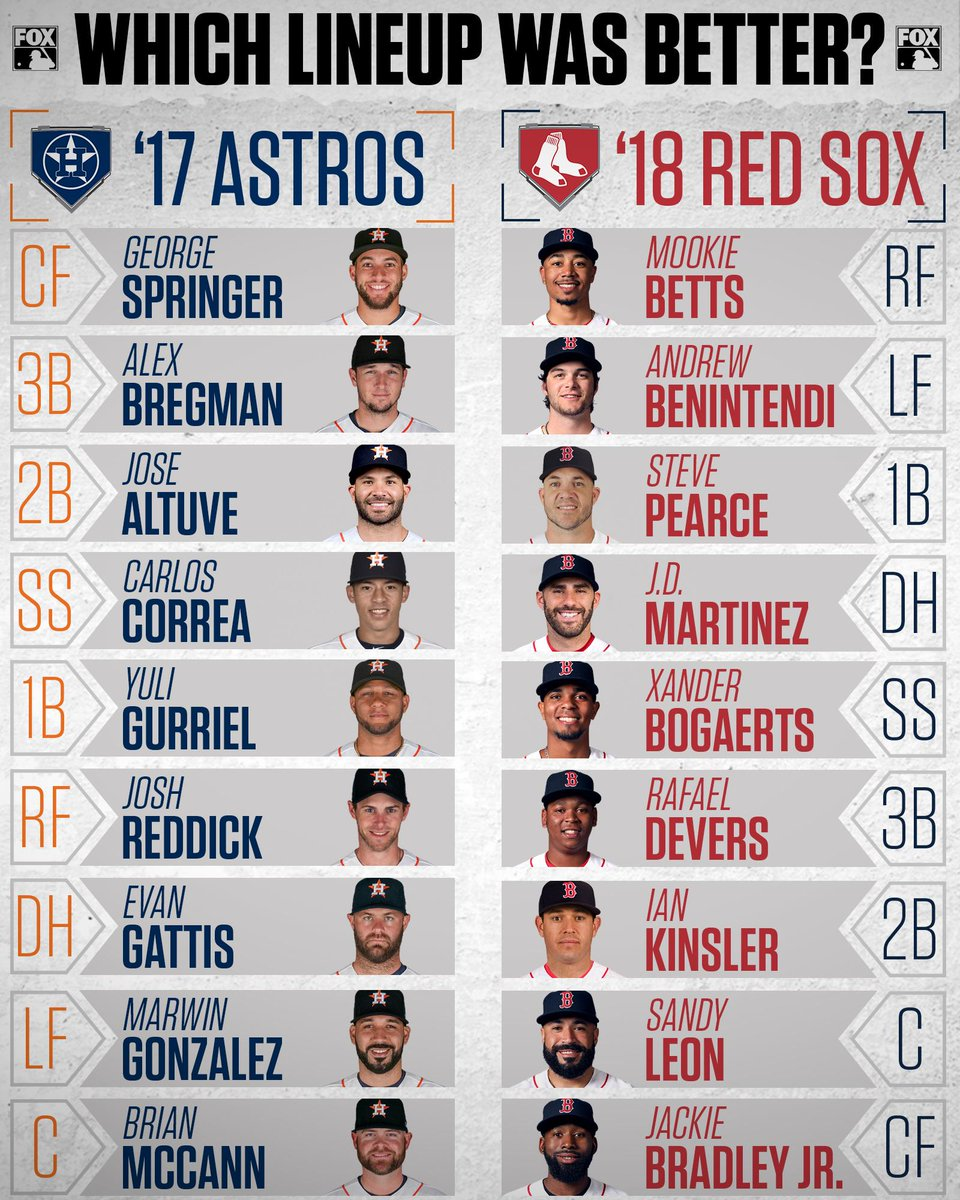 Of the last 2 World Series Champions, who had the better lineup? - @astros  - @RedSox