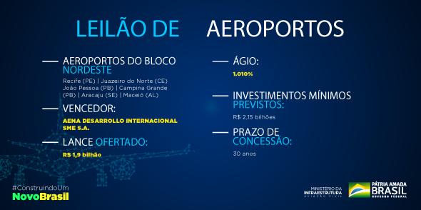 Ministério da Infraestrutura's photo on Bloco Nordeste