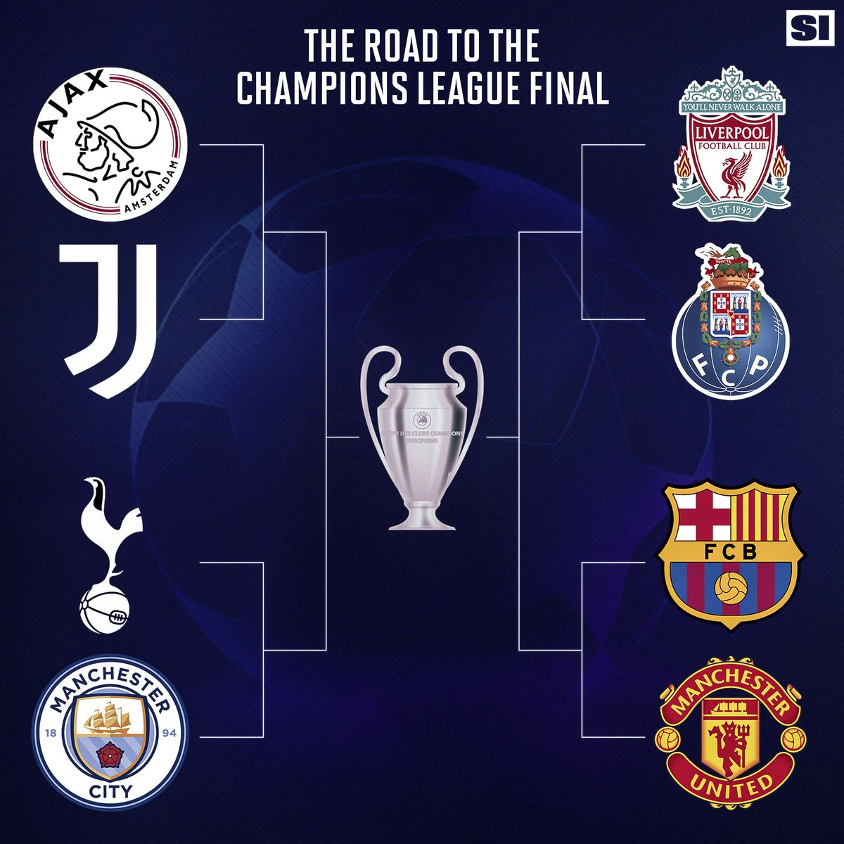 Planet Fútbol's photo on Champions League
