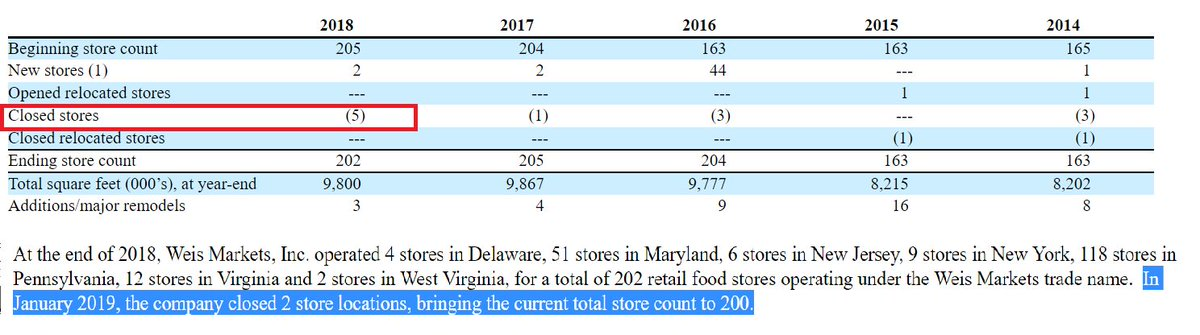 Weis Markets $WMK 10-K out and it looks worse than we thought: a record total of 7 store closures. Love how they waited until Mar 2019 to disclose all this to the market; but too late, the mgmt team already got record comp for these #terrible results
