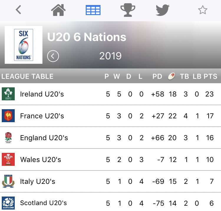 Ultimate Rugby's photo on #U20SixNations