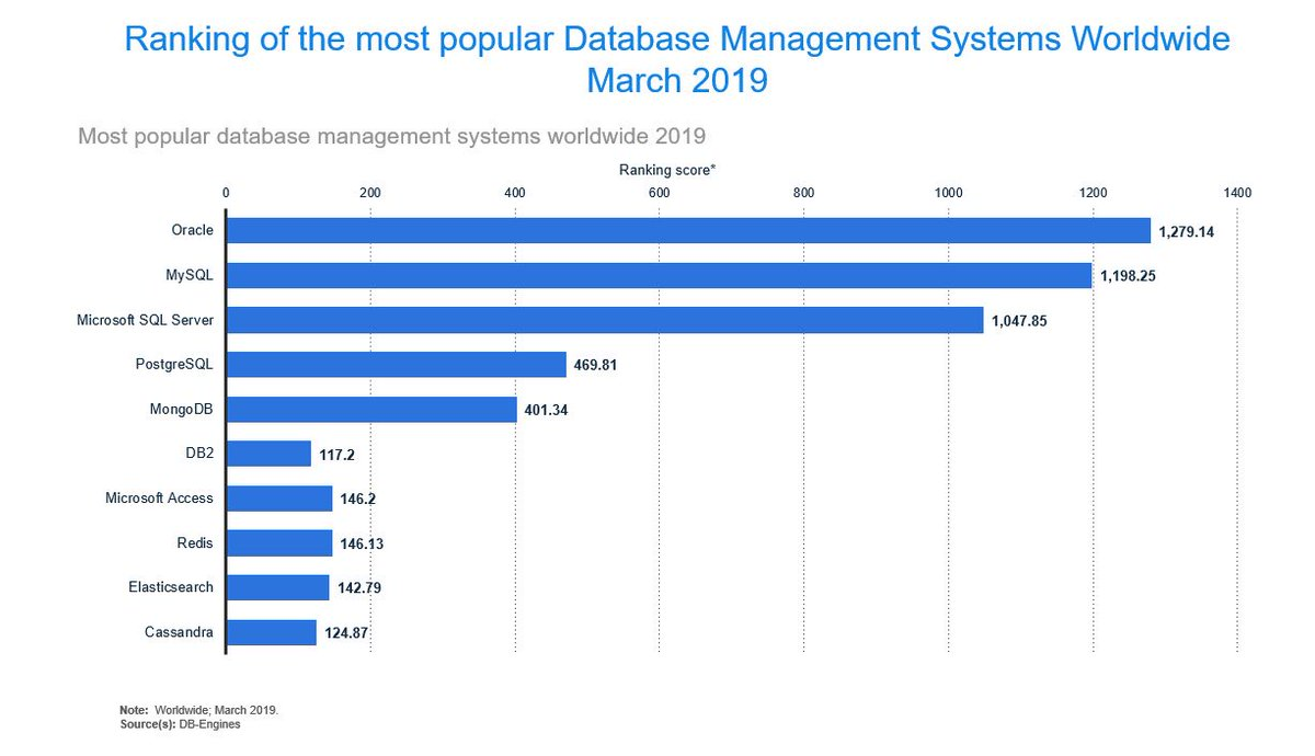DBEngines Ranking database management systems including