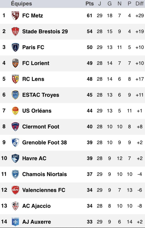 Passion Paris FC's photo on #Ligue2