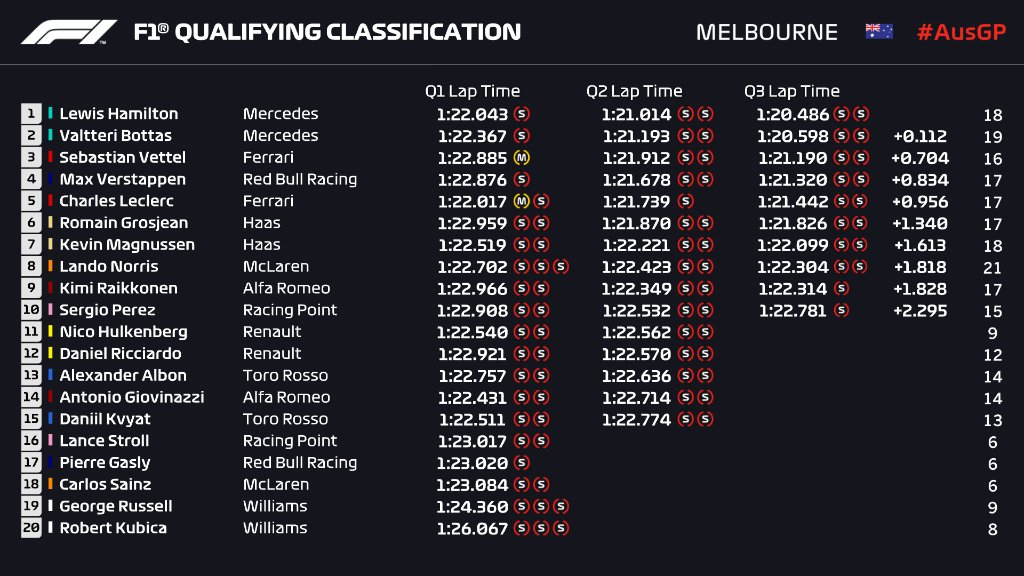 Formula 1's photo on Qualifying