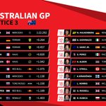 The full classification from #FP3 for the #AusGP. Can Hamilton maintain that pace? Could @HaasF1Team be in the mix? It's not long until we find out! We're less than two hours away from #F1 qualifying  📊Powered by @msportstats