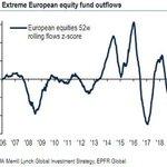Image for the Tweet beginning: Europa en niveles extremos de
