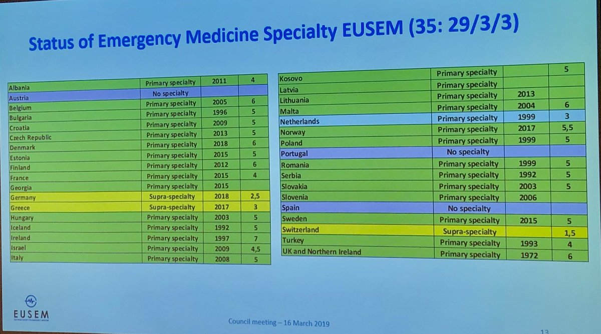 State of #EmergencyMedicine speciality in Europe   @EuropSocEM ping @EusemY<br>http://pic.twitter.com/NHUkbVqcHP