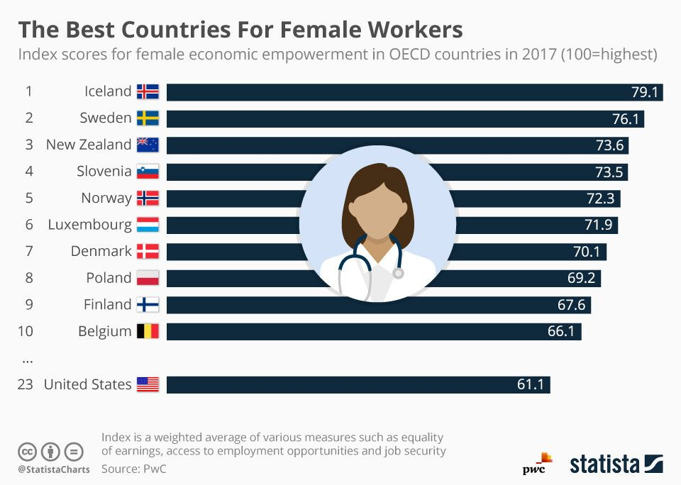 These are the best countries for female workers  https:// wef.ch/2J0pTzp  &nbsp;   #gender #IWD2019  <br>http://pic.twitter.com/7cA1qikXHf