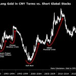 Image for the Tweet beginning: Macro trade of the century:Long