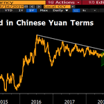 Image for the Tweet beginning: Gold in Chinese yuan terms