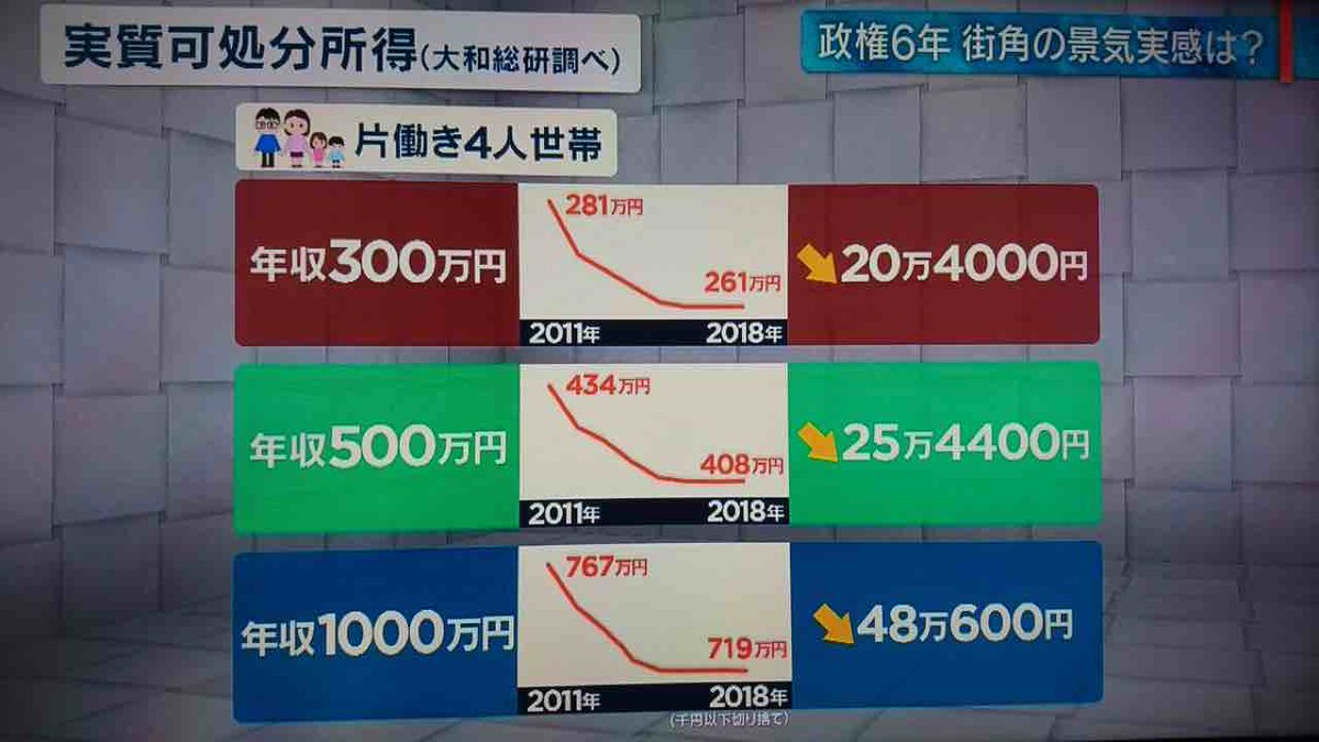 日本ヤバすぎますね実質可処分所得激減※ 個人所得の総額から支払い義務のある税金や社会保険料などを除いた個人が自由に使える可処分所得に、物価上昇分を加味した実質的な可処分所得のこと