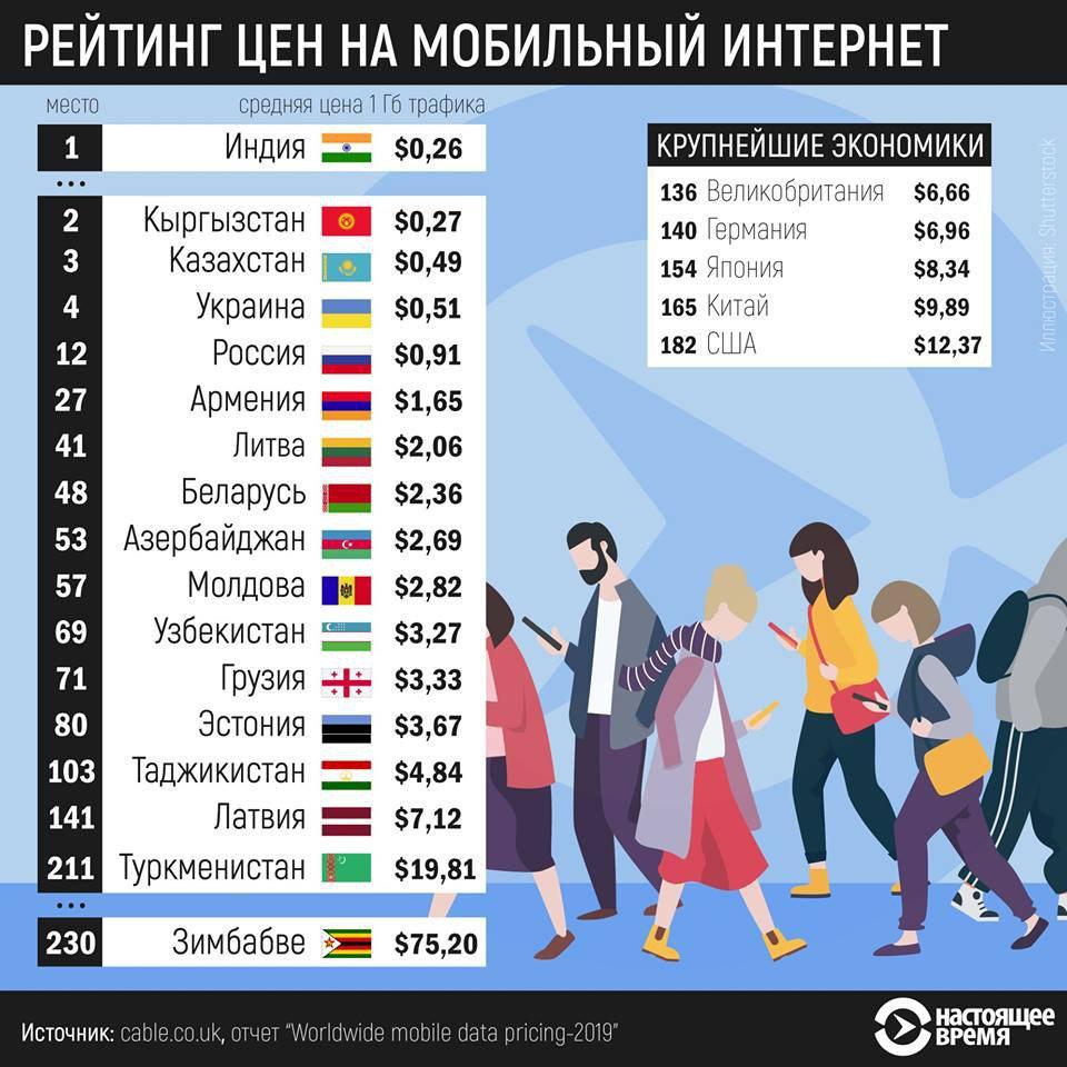 какое место занимает россия