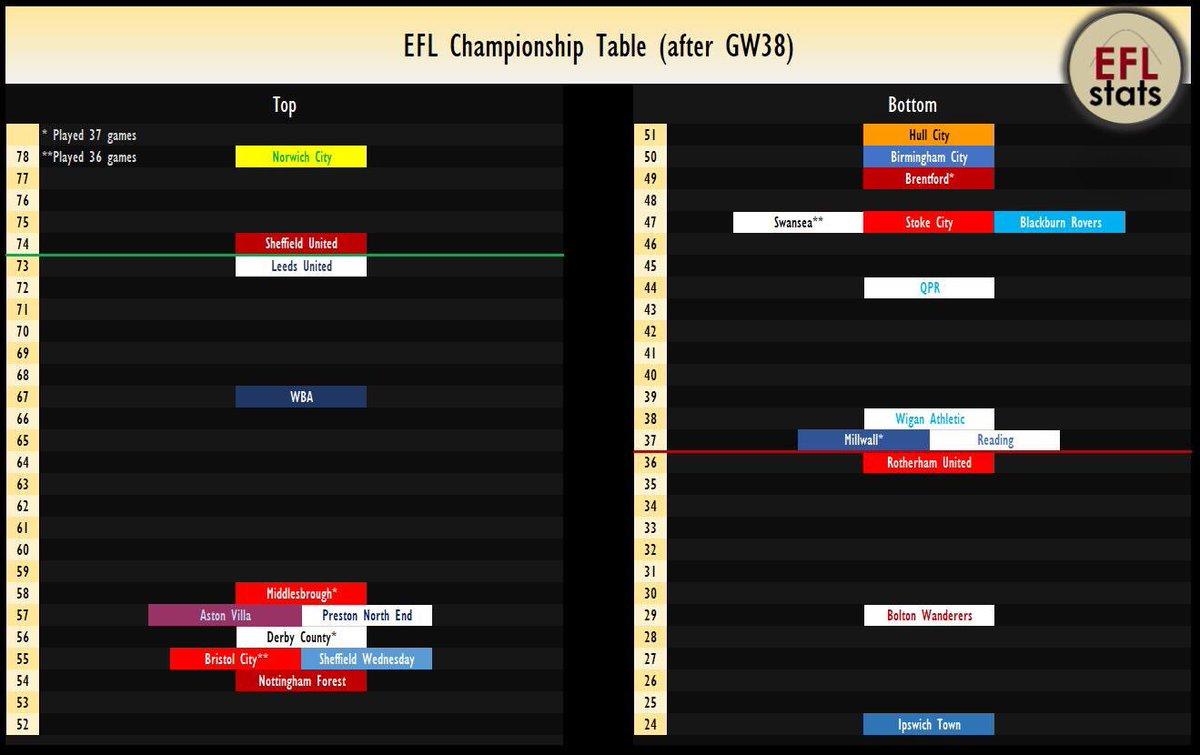 EFL Stats's tweet -
