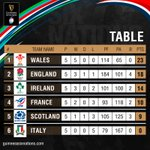 The final 2019 #GuinnessSixNations table 🏉  Happy reading @WelshRugbyUnion fans 🏴 🔝  #GrandSlam