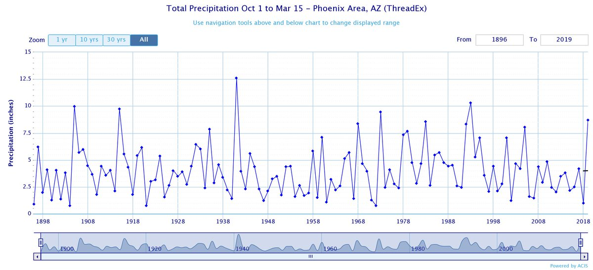 Total rainfall at Sky Harbor since Oct 01st...8.72 inches...6th highest on record! #azwx
