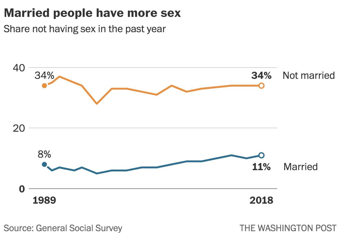 "Christopher Ingraham on Twitter: ""Final datapoint: the share of young men  reporting no female sex partners since they turned 18 -- a rough a proxy  for virginity -- more than tripled since"