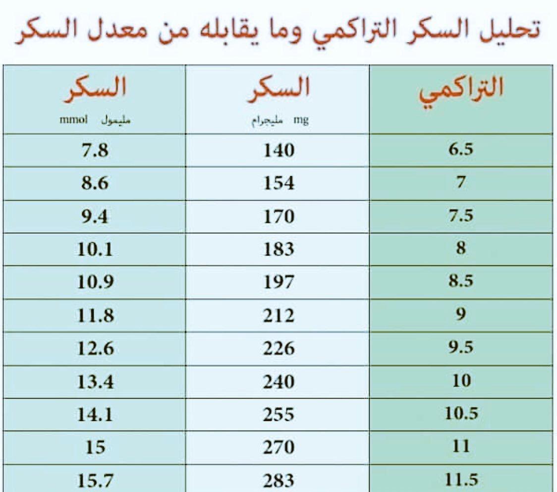 د محمد الكلثمي Md On Twitter معدل السكر التراكمي هو طريقة لقياس معدل السكر في الدم خلال الفترة السابقة ٢ ٣ أشهر حيث يتم قياس نسبة الجلوكوز في خلايا الدم