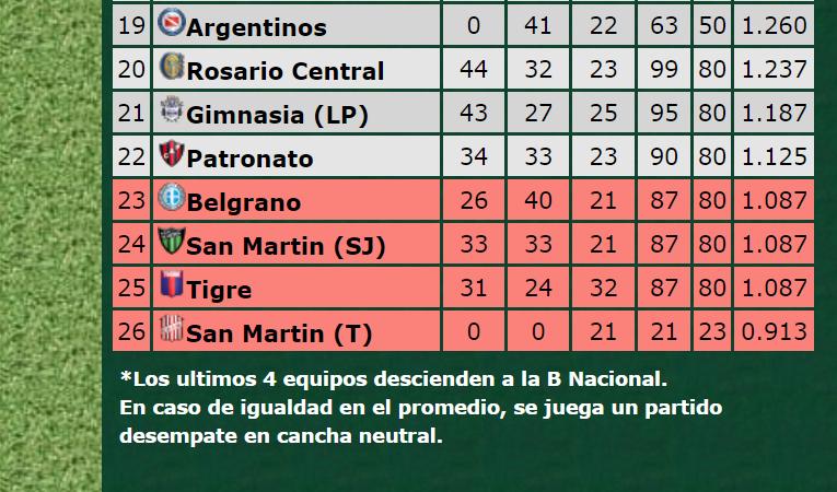 Superliga | Uno solo entre cuatro equipos evitará el descenso