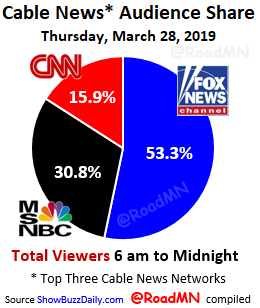 CABLE NEWS AUDIENCE SHARE - MARCH 28, 2019